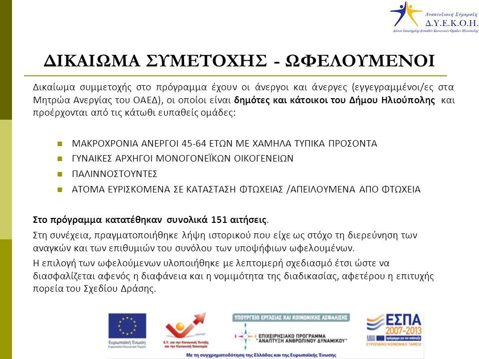 ΔΙΚΑΙΩΜΑ ΣΥΜΕΤΟΧΗΣ - ΩΦΕΛΟΥΜΕΝΟΙ Δικαίωμα συμμετοχής στο πρόγραμμα έχουν οι άνεργοι και άνεργες (εγγεγραμμένοι/ες στα Μητρώα Ανεργίας του ΟΑΕΔ), οι οποίοι είναι δημότες και κάτοικοι του Δήμου Ηλιούπολης και προέρχονται από τις κάτωθι ευπαθείς ομάδες: ΜΑΚΡΟΧΡΟΝΙΑ ΑΝΕΡΓΟΙ 45-64 ΕΤΩΝ ΜΕ ΧΑΜΗΛΑ ΤΥΠΙΚΑ ΠΡΟΣΟΝΤΑ ΓΥΝΑΙΚΕΣ ΑΡΧΗΓΟΙ ΜΟΝΟΓΟΝΕΪΚΩΝ ΟΙΚΟΓΕΝΕΙΩΝ ΠΑΛΙΝΝΟΣΤΟΥΝΤΕΣ ΑΤΟΜΑ ΕΥΡΙΣΚΟΜΕΝΑ ΣΕ ΚΑΤΑΣΤΑΣΗ ΦΤΩΧΕΙΑΣ /ΑΠΕΙΛΟΥΜΕΝΑ ΑΠΟ ΦΤΩΧΕΙΑ Στο πρόγραμμα κατατέθηκαν συνολικά 151 αιτήσεις.
