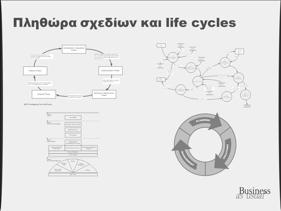 Πληθώρα σχεδίων και life cycles