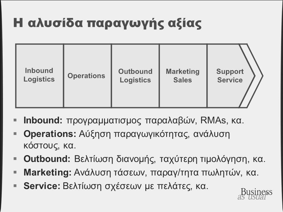 Η αλυσίδα παραγωγής αξίας  Inbound: προγραμματισμος παραλαβών, RMAs, κα.  Operations: Αύξηση παραγωγικότητας, ανάλυση κόστους, κα.  Outbound: Βελτί