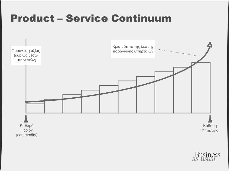 Product – Service Continuum