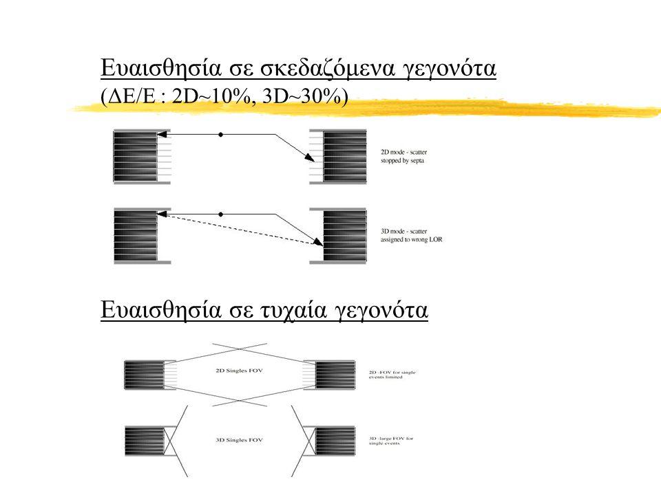 Ευαισθησία σε σκεδαζόμενα γεγονότα (ΔΕ/Ε : 2D~10%, 3D~30%) Ευαισθησία σε τυχαία γεγονότα