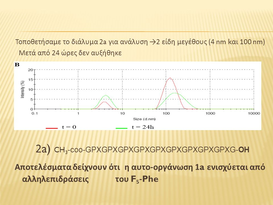 Τοποθετήσαμε το διάλυμα 2a για ανάλυση → 2 είδη μεγέθους (4 nm k αι 100 nm) Μετά από 24 ώρες δεν αυξήθηκε 2a) CH 3 -coo-GPXGPXGPXGPXGPXGPXGPXGPXGPXG-OH Αποτελέσματα δείχνουν ότι η αυτο - οργάνωση 1a ενισχύεται από αλληλεπιδράσεις του F 5 -Phe