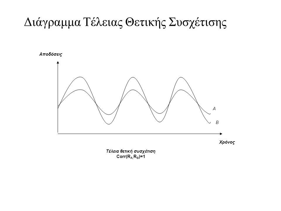 Διάγραμμα Τέλειας Θετικής Συσχέτισης Α Β Χρόνος Αποδόσεις Τέλεια θετική συσχέτιση Corr(R A, R B )=1