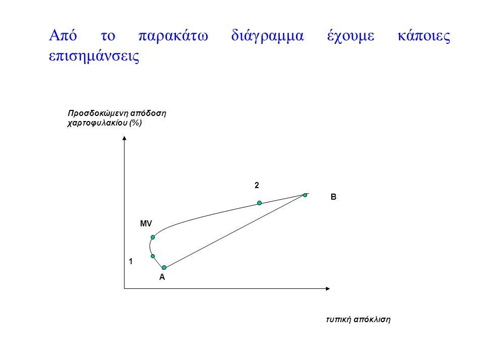 Από το παρακάτω διάγραμμα έχουμε κάποιες επισημάνσεις τυπική απόκλιση Προσδοκώμενη απόδοση χαρτοφυλακίου (%) MV A B 1 2