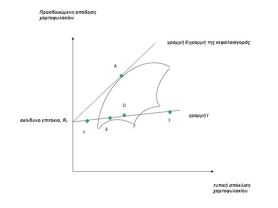 γραμμή Ι γραμμή ΙΙ:γραμμή της κεφαλαιαγοράς τυπική απόκλιση χαρτοφυλακίου Προσδοκώμενη απόδοση χαρτοφυλακίου ακίνδυνο επιτόκιο, R f 1 2 3 Ω Α