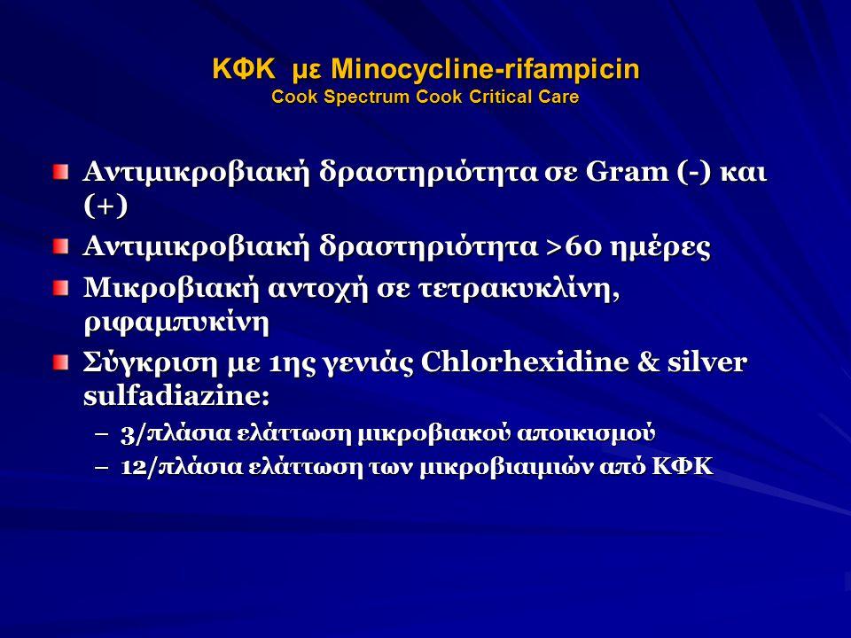 ΚΦΚ με Minocycline-rifampicin Cook Spectrum Cook Critical Care Aντιμικροβιακή δραστηριότητα σε Gram (-) και (+) Αντιμικροβιακή δραστηριότητα >60 ημέρες Μικροβιακή αντοχή σε τετρακυκλίνη, ριφαμπυκίνη Σύγκριση με 1ης γενιάς Chlorhexidine & silver sulfadiazine: –3/πλάσια ελάττωση μικροβιακού αποικισμού –12/πλάσια ελάττωση των μικροβιαιμιών από ΚΦΚ