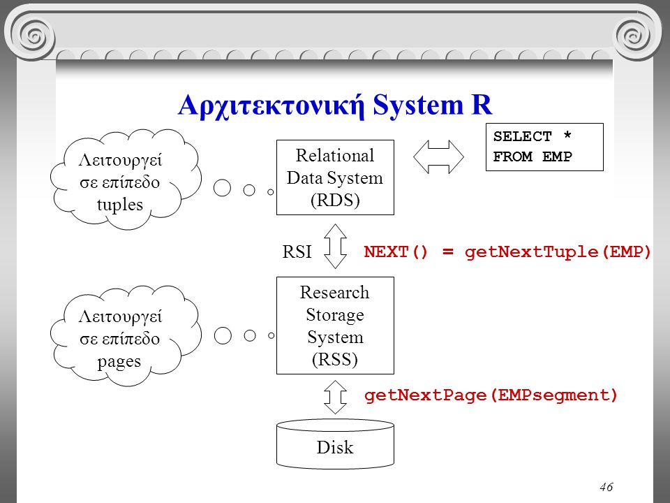 46 Αρχιτεκτονική System R Relational Data System (RDS) Research Storage System (RSS) Λειτουργεί σε επίπεδο tuples Λειτουργεί σε επίπεδο pages Disk NEXT() = getNextTuple(EMP) getNextPage(EMPsegment) RSI SELECT * FROM EMP