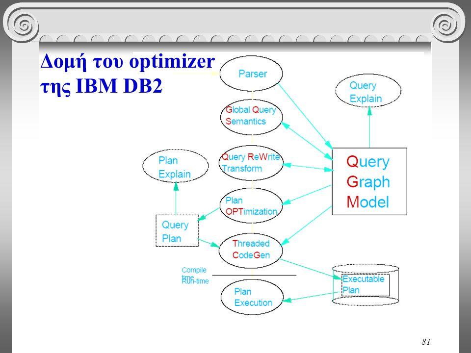 81 Δομή του optimizer της IBM DB2