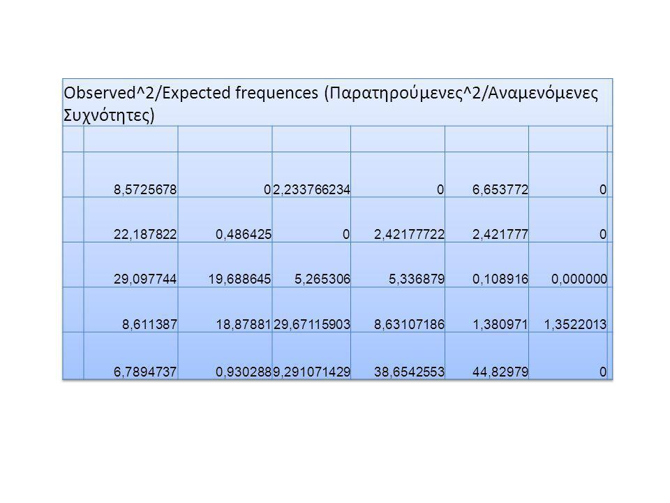 Το μέγεθος της σχέσης σε έναν πίνακα συνάφειας δίνεται από τον συντελεστή συνάφειας C Ο Συντελεστής Συνάφειας βρέθηκε από Τη Ρίζα του Συνόλου των Παρατηρούμενων^2 / Αναμενόμενων Συχνοτήτων – Το Σύνολο των Παρατηρούμενων Συχνοτήτων / Το σύνολο των παρατηρούμενων ^2 / Αναμενόμενων Συχνοτήτων.