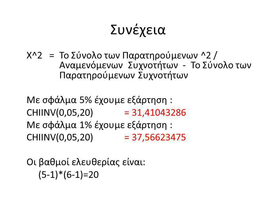 Χ^2 = Το Σύνολο των Παρατηρούμενων ^2 / Αναμενόμενων Συχνοτήτων - Το Σύνολο των Παρατηρούμενων Συχνοτήτων Με σφάλμα 5% έχουμε εξάρτηση : CHIINV(0,05,2
