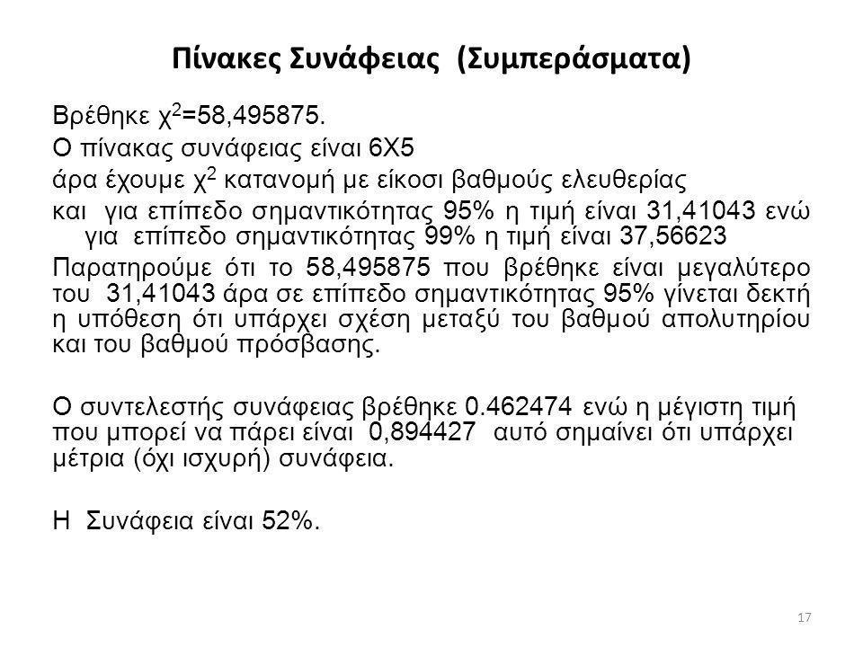 Πίνακες Συνάφειας (Συμπεράσματα) Βρέθηκε χ 2 =58,495875. Ο πίνακας συνάφειας είναι 6Χ5 άρα έχουμε χ 2 κατανομή με είκοσι βαθμούς ελευθερίας και για επ
