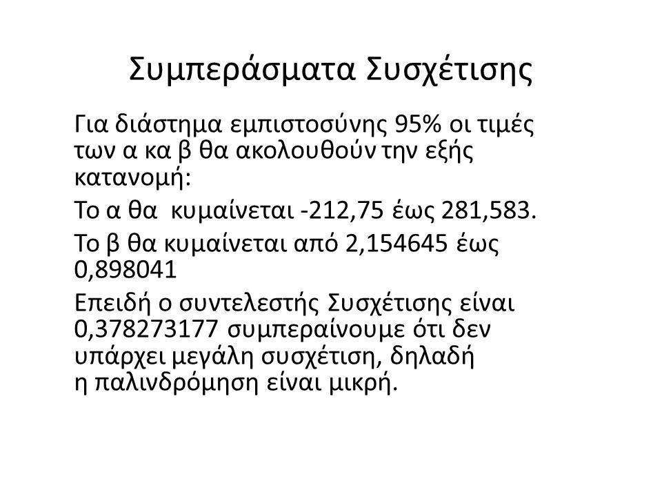 Συμπεράσματα Συσχέτισης Για διάστημα εμπιστοσύνης 95% οι τιμές των α κα β θα ακολουθούν την εξής κατανομή: Το α θα κυμαίνεται -212,75 έως 281,583. Το