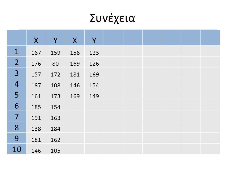 Χρησιμοποιήσαμε τις ακόλουθες συναρτήσεις και βρήκαμε για τους Βαθμούς Απολυτηρίων: 1.