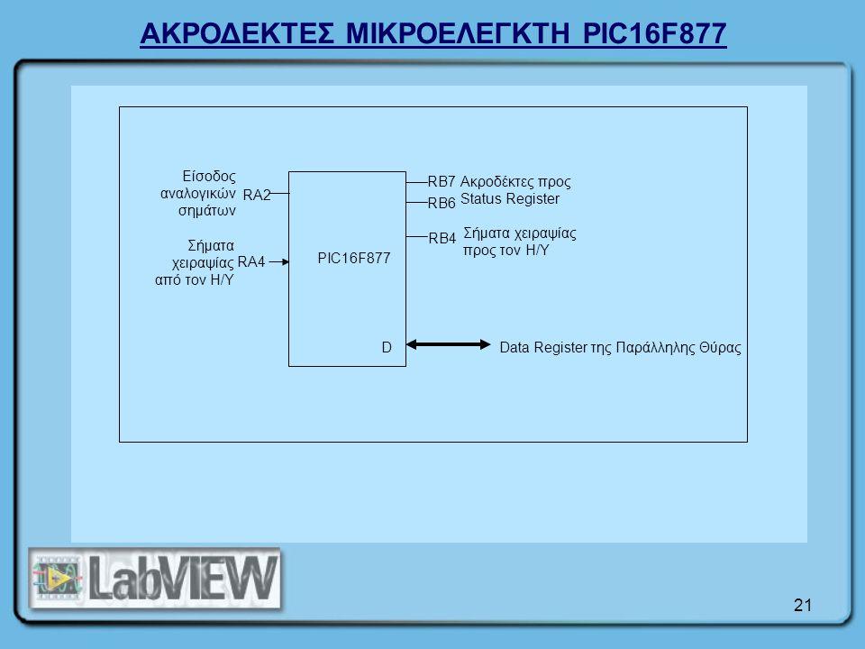 21 PIC16F877 DData Register της Παράλληλης Θύρας Ακροδέκτες προς Status Register RB7 RB6 RB4 Σήματα χειραψίας προς τον Η/Υ RA2 Είσοδος αναλογικών σημάτων Σήματα χειραψίας από τον Η/Υ RA4 ΑΚΡΟΔΕΚΤΕΣ ΜΙΚΡΟΕΛΕΓΚΤΗ PIC16F877