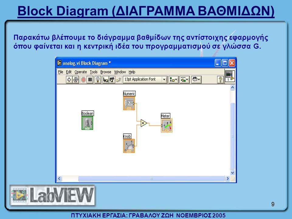 10 Στην παλέτα Ελέγχου μπορούμε να βρούμε εικονίδια που χρησιμοποιούμε στο front panel όπως οθόνες απεικόνισης, περιστροφείς, κουμπιά, ενδείκτες, λυχνίες, διακόπτες, οθόνες γραφικών κ.α..