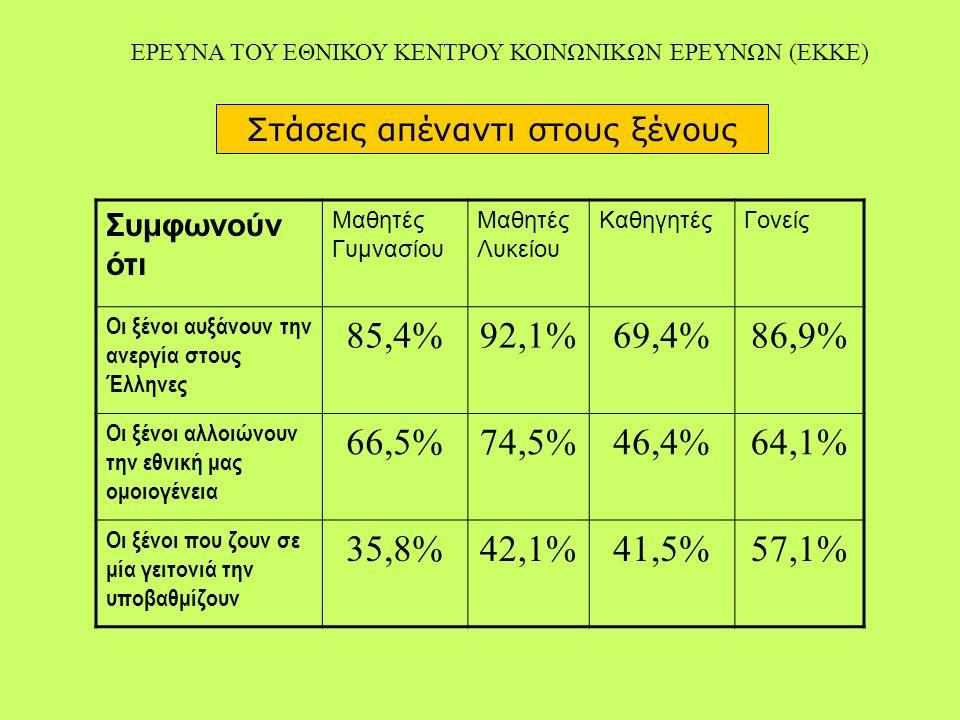 Στάσεις απέναντι στους ξένους Συμφωνούν ότι Μαθητές Γυμνασίου Μαθητές Λυκείου ΚαθηγητέςΓονείς Οι ξένοι αυξάνουν την ανεργία στους Έλληνες 85,4%92,1%69,4%86,9% Οι ξένοι αλλοιώνουν την εθνική μας ομοιογένεια 66,5%74,5%46,4%64,1% Οι ξένοι που ζουν σε μία γειτονιά την υποβαθμίζουν 35,8%42,1%41,5%57,1% ΕΡΕΥΝΑ ΤΟΥ ΕΘΝΙΚΟΥ ΚΕΝΤΡΟΥ ΚΟΙΝΩΝΙΚΩΝ ΕΡΕΥΝΩΝ (ΕΚΚΕ)