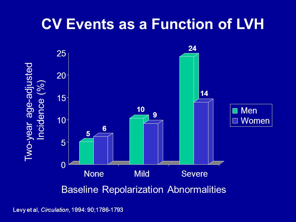 Incidence of CHF According to LVH Status Cupples LA et al.