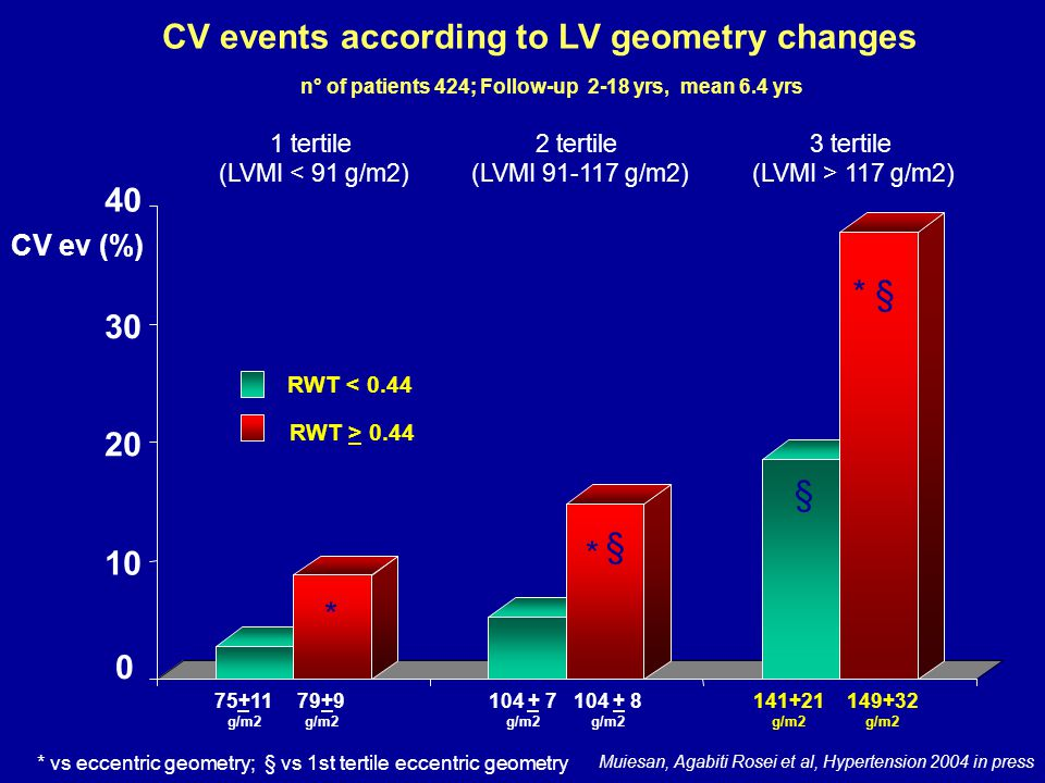 Cardiovascular events-free survival curves for patients divided into tertiles LVMI, according to the presence of concentric or eccentric geometry Muiesan, Agabiti Rosei et al, Hypertension 2004 in press )