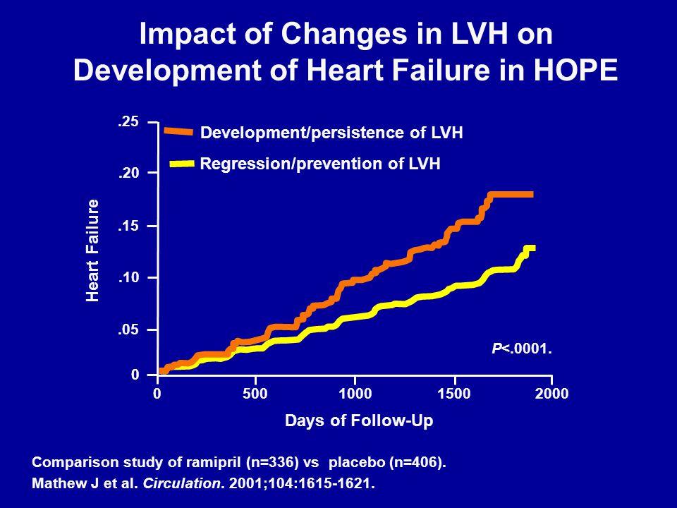 Prognostic Value of Serial ECG Changes in the HOPE Study Κύρια συμβάματα Αιφνίδιος θάνατος Συγκοπή Κύρια και δευτερεύοντα συμβάματα Καρδιακή ανεπάρκεια