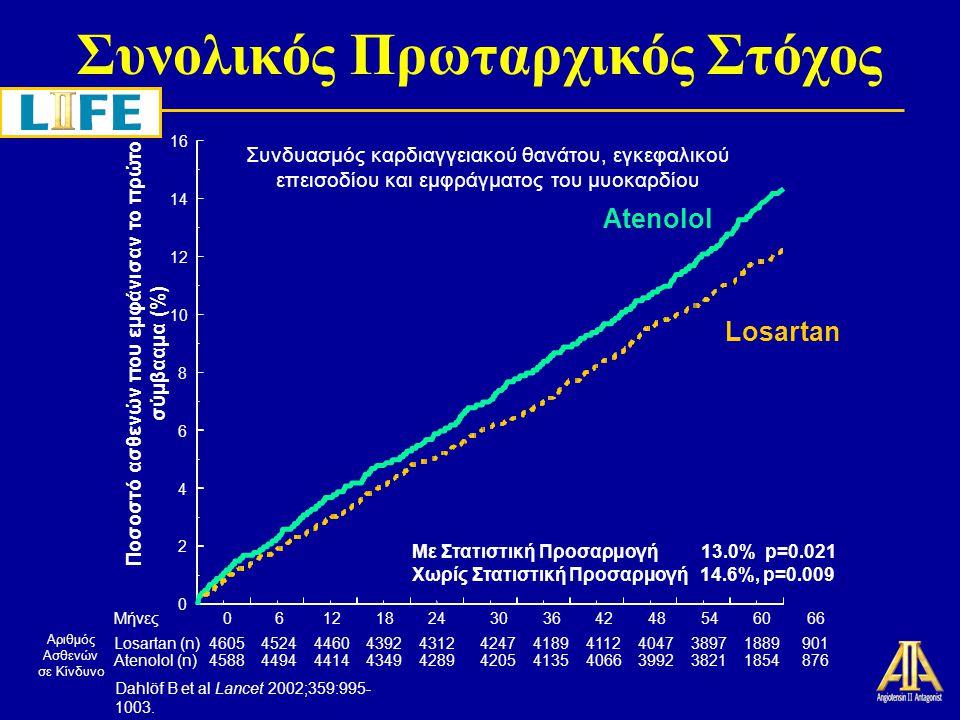 Υποστροφή LVH Συγκριτικά με τις Αρχικές Τιμές -18 -16 -14 -12 -10 -8 -6 -4 -2 0 Cornell ProductSokolow-Lyon Μέση μεταβολή από τις αρχικές τιμές (%) LosartanAtenolol p<0.0001 Dahlöf B et al Lancet 2002;359:995-1003.