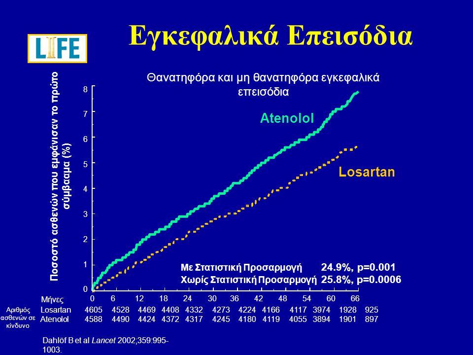 0 2 4 6 8 10 12 14 16 Ποσοστό ασθενών που εμφάνισαν το πρώτο σύμβααμα (%) Συνδυασμός καρδιαγγειακού θανάτου, εγκεφαλικού επεισοδίου και εμφράγματος του μυοκαρδίου Losartan Atenolol Συνολικός Πρωταρχικός Στόχος Μήνες0612182430364248546066 Losartan (n)46054524446043924312424741894112404738971889901 Atenolol (n)45884494441443494289420541354066399238211854876 Με Στατιστική Προσαρμογή 13.0% p=0.021 Χωρίς Στατιστική Προσαρμογή 14.6%, p=0.009 Dahlöf B et al Lancet 2002;359:995- 1003.