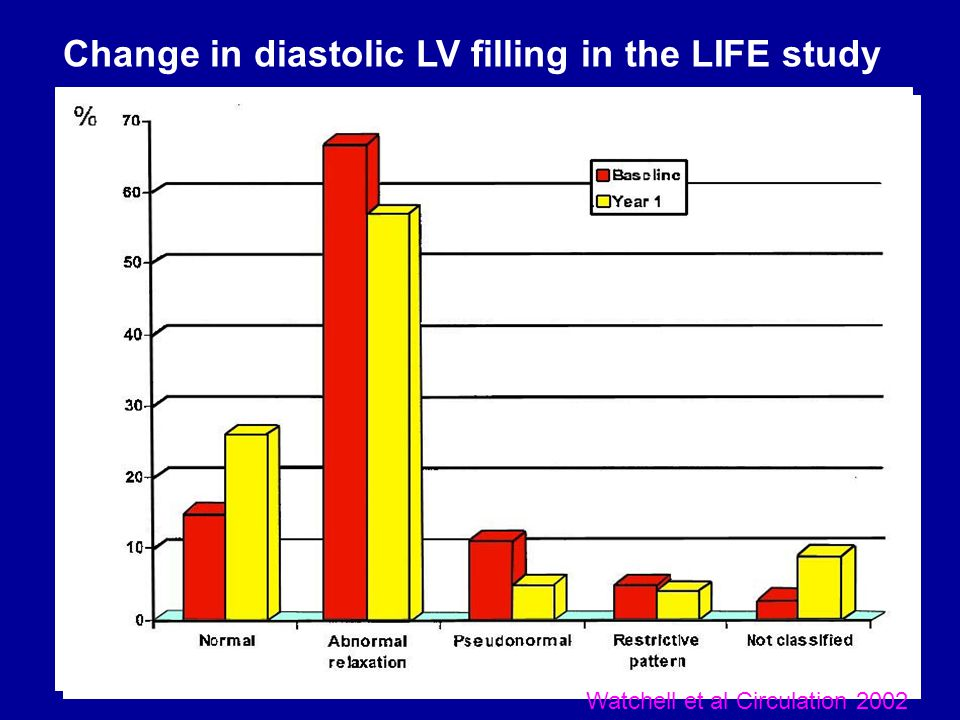 LV Mass in Patients with or without STROKE : LIFE Year in LIFE * LV Mass (g) P=0.11 p=0.17 p=0.20 p=0.11 p=0.02