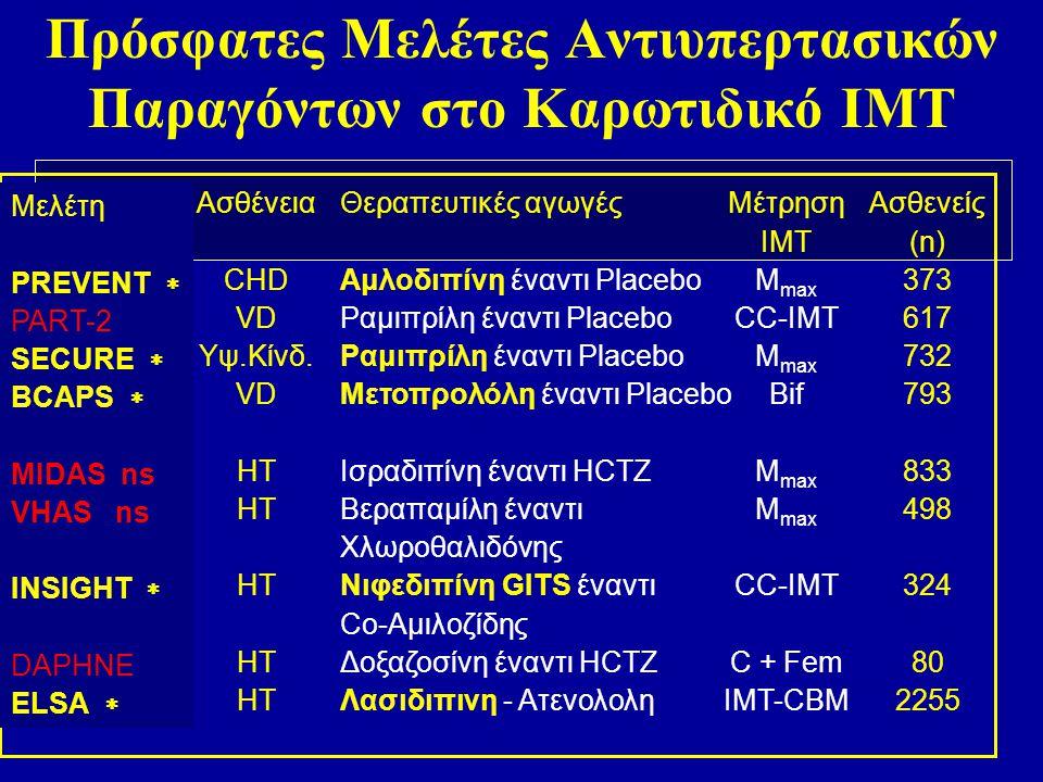 Συσχέτιση μεταξύ ΟΕΜ ή ΑΕΕ και πάχους της καρωτίδας 0 5 10 15 20 25 30 35 40 45 12345 Πάχος έσω-μέσου χιτώνα (IMT), πεμπτημόρια (quintiles) (συνδυασμένη μέτρηση των μέγιστων CCA και ICA) Ποσοστό εμφράγματος του μυοκαρδίου ή Α.Ε.Ε.
