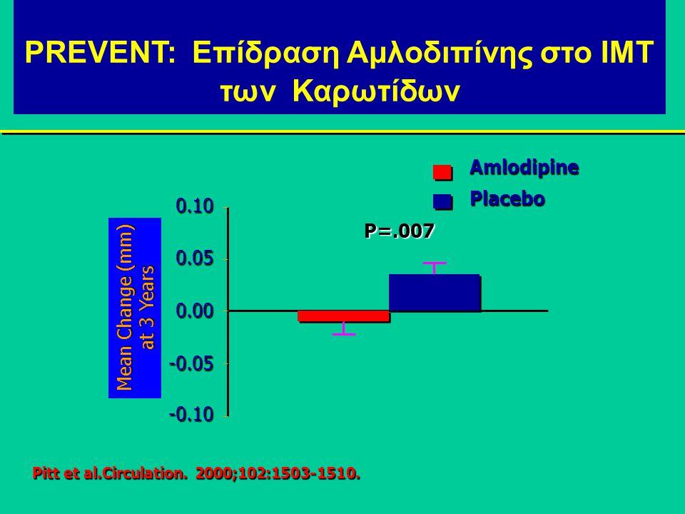 Επιδράσεις των CCB στις Αγγειακές Μεταβολές και στα Κλινικά Επεισόδια: Αρχική Μελέτη Υπολογισμούτου Πάχους IMT των Καρωτίδων IMT = intimal-medial thickness.