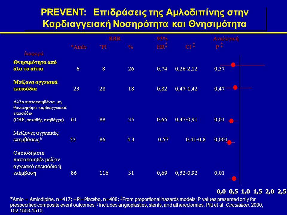 PREVENT: Επίδραση Αμλοδιπίνης στο ΙΜΤ των Καρωτίδων-0.10 -0.05 0.00 0.05 0.10 AmlodipinePlacebo P=.007 Μean Change (mm) at 3 Years Pitt et al.Circulation.