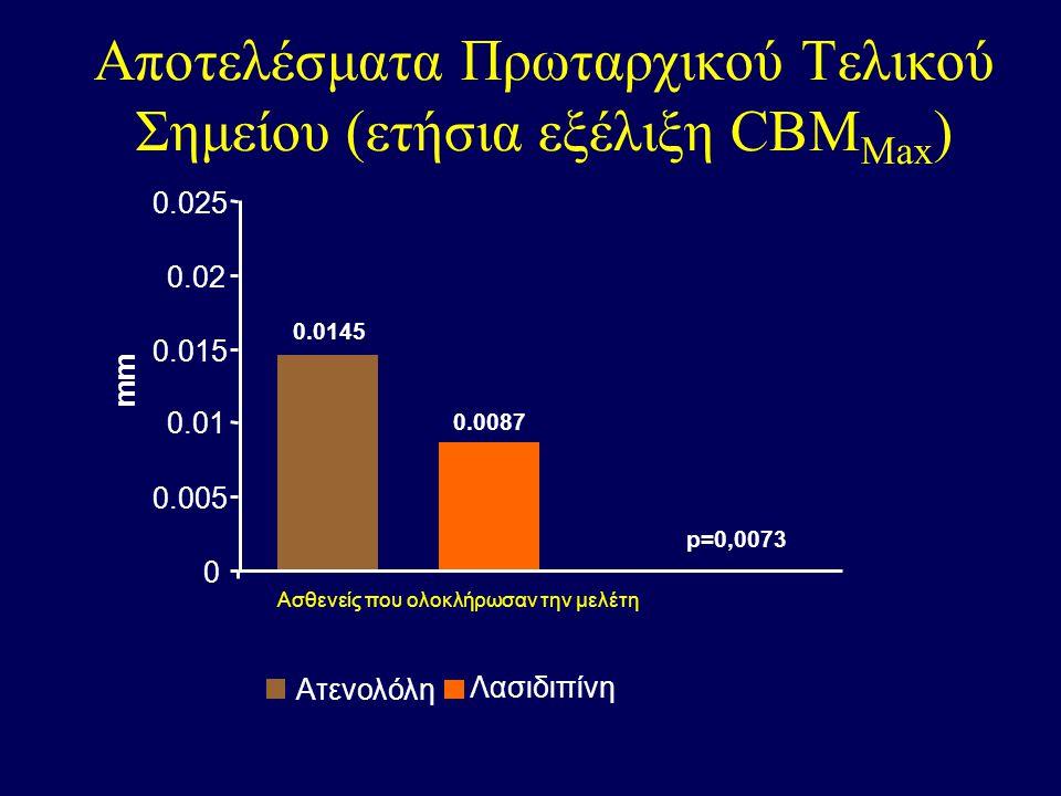 Αποτελέσματα Πρωταρχικού Τελικού Σημείου (4 ετής εξέλιξη CBM Max ) 0 0.01 0.02 0.03 0.04 0.05 Μέση μεταβολή (mm) Ατενολόλη Λασιδιπίνη P<0,001 Ασθενείς που ολοκλήρωσαν την μελέτη 0.06 ELSA