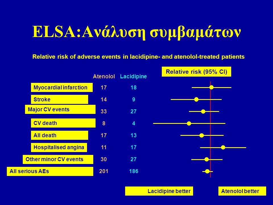 Αποτελέσματα Πρωταρχικού Τελικού Σημείου (ετήσια εξέλιξη CBM Max ) 0.0145 0.0087 0 0.005 0.01 0.015 0.02 0.025 mm Ατενολόλη Λασιδιπίνη p=0,0073 Ασθενείς που ολοκλήρωσαν την μελέτη