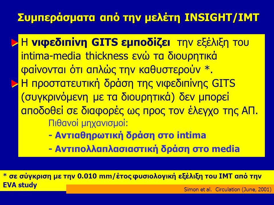 INSIGHT: Η επίδραση της Νιφεδιπίνης στο IMT Follow-up (years) IMT Change from baseline (mm) 0 -0.010 0 0.010 0.020 0.030 0.040 1234 HCTZ/ Amiloride Nifedipine GITS πρόοδος υποστροφή Simon et al.