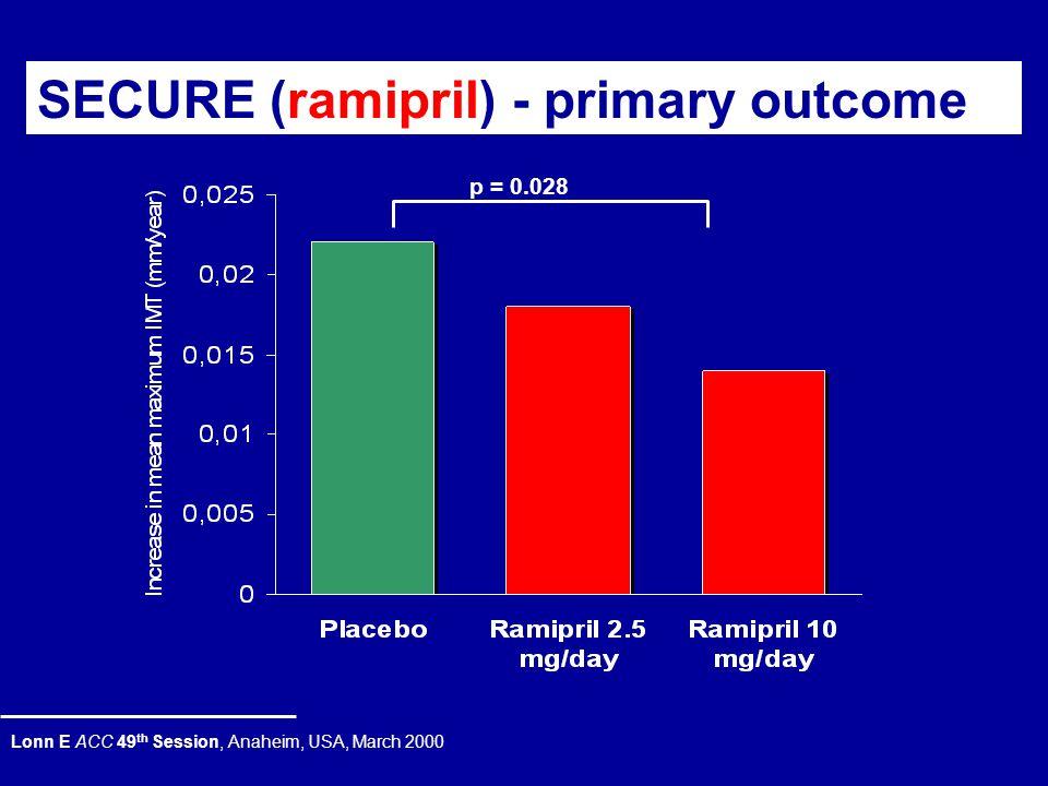 Συμπεράσματα από την μελέτη INSIGHT/IMT * σε σύγκριση με την 0.010 mm/έτος φυσιολογική εξέλιξη του IMT από την EVA study Simon et al.