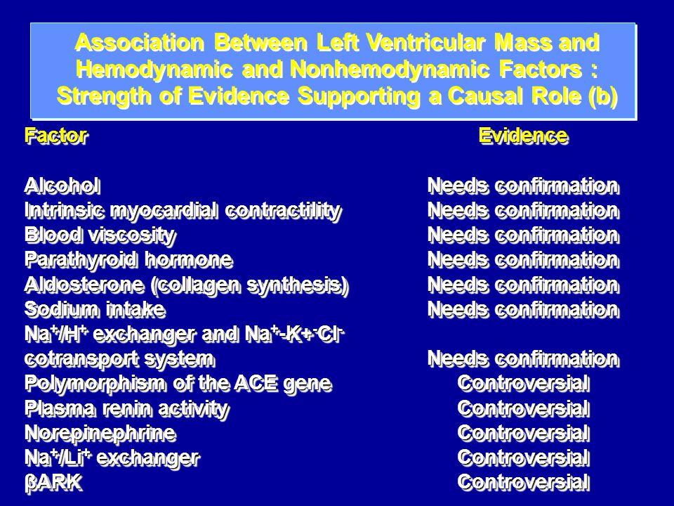 Παράγοντες σχετιζόμενοι με LVH II Intracellular Ca Insulin resistance Angiotensin II PDGF Shear stress Circuferential/Axial stretch Estrogen Pulse Pressure Aortic Stiffness