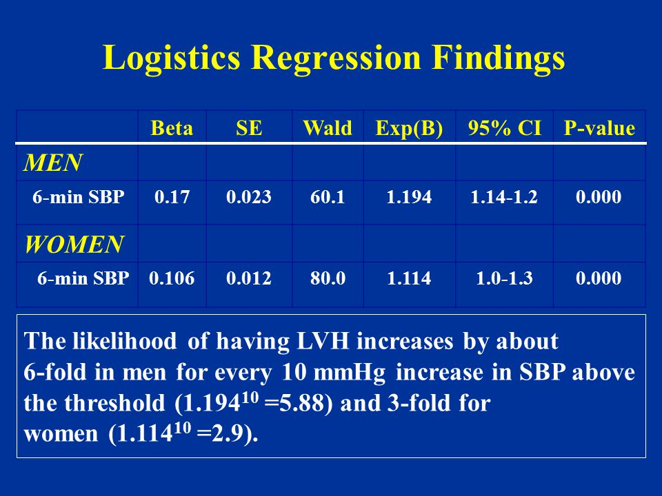 Exercise SBP Threshold for LVH (Cut-off Analysis) SBP threshold for LVH – Men: SBP >165 mm Hg – Women: SBP >170 mm Hg Achieved at a workload of approximately 6-7 METS.