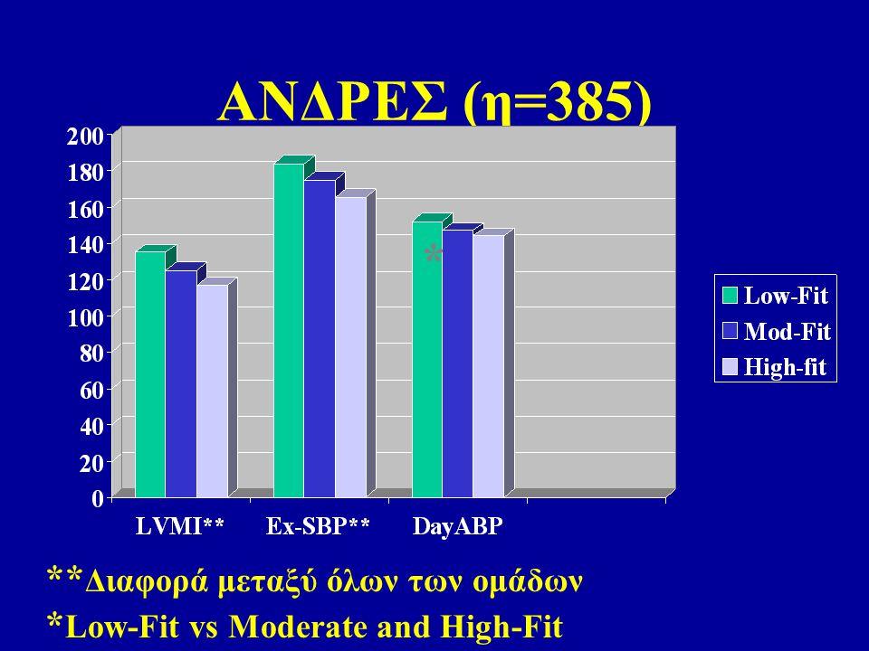 ΓΥΝΑΙΚΕΣ (η=480) * ** Διαφορά μεταξύ όλων των ομάδων * Low-Fit vs Moderate and High-Fit