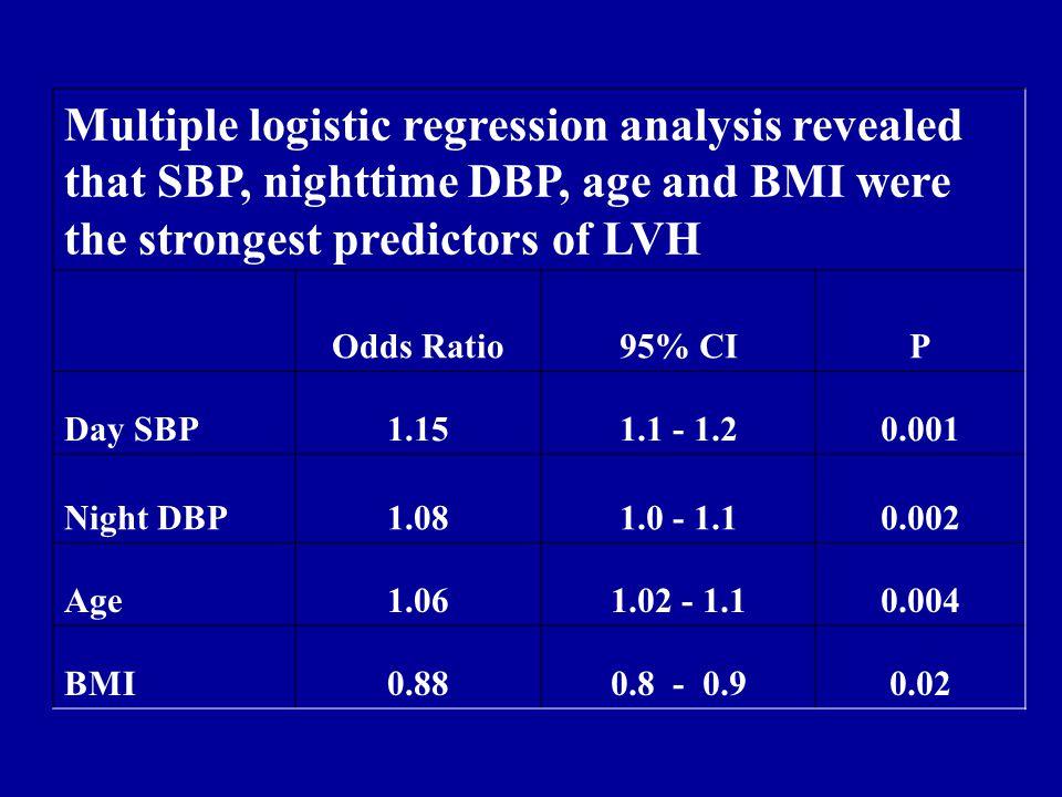 ABP for Pre-hypertensive Women No LVHLVH Daytime SBP136±9150±11 Daytime DBP 81±890±9 Nighttime SBP118±9133±13 Nighttime DBP 69±8 80±10 24-hr SBP131±8143±10 24-hr DBP76±886±9