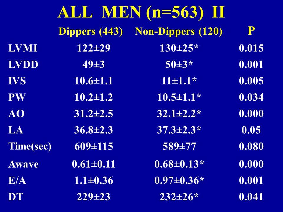 ALL MEN (n=563) I Dippers (443)Non-Dippers (120) P Age50±1154±8*0.000 BMI27.1 2.726.9 2.60.413 RSBP133±10138±8*0.000 SBP3150±15156±18*0.000 SBP6170±21