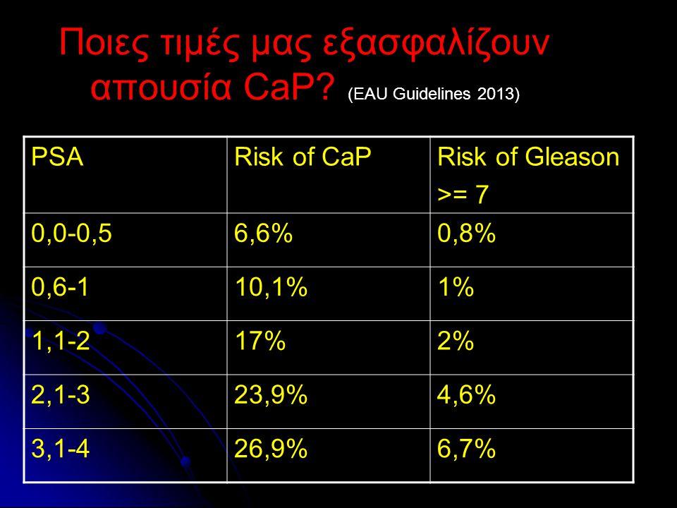 Ποιες τιμές μας εξασφαλίζουν απουσία CaP? (EAU Guidelines 2013) PSARisk of CaPRisk of Gleason >= 7 0,0-0,56,6%0,8% 0,6-110,1%1% 1,1-217%2% 2,1-323,9%4