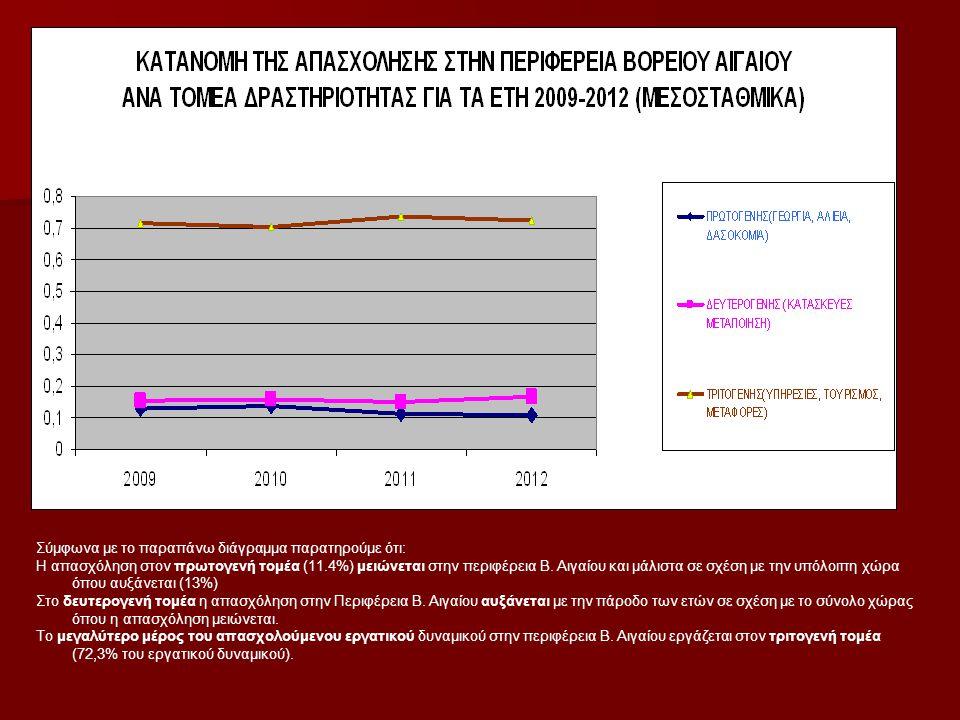 Σύμφωνα με το παραπάνω διάγραμμα παρατηρούμε ότι: Η απασχόληση στον πρωτογενή τομέα (11.4%) μειώνεται στην περιφέρεια Β. Αιγαίου και μάλιστα σε σχέση