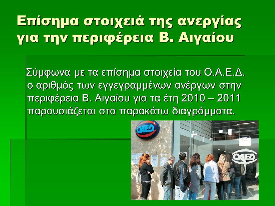 Σύμφωνα με τα επίσημα στοιχεία του Ο.Α.Ε.Δ. ο αριθμός των εγγεγραμμένων ανέργων στην περιφέρεια Β. Αιγαίου για τα έτη 2010 – 2011 παρουσιάζεται στα πα