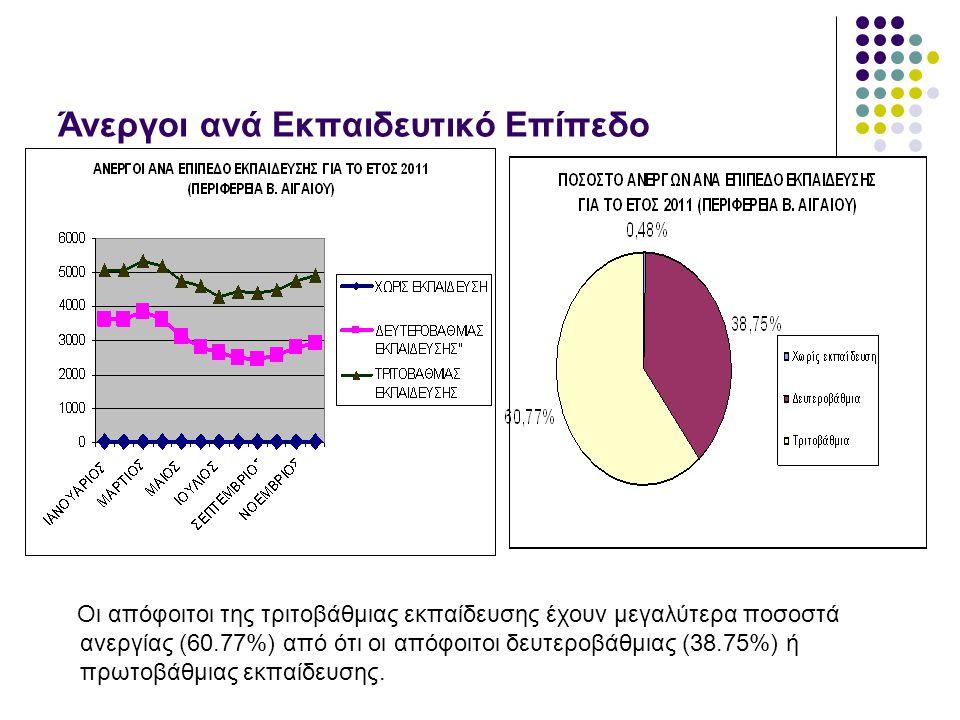 Άνεργοι ανά Εκπαιδευτικό Επίπεδο Οι απόφοιτοι της τριτοβάθμιας εκπαίδευσης έχουν μεγαλύτερα ποσοστά ανεργίας (60.77%) από ότι οι απόφοιτοι δευτεροβάθμ