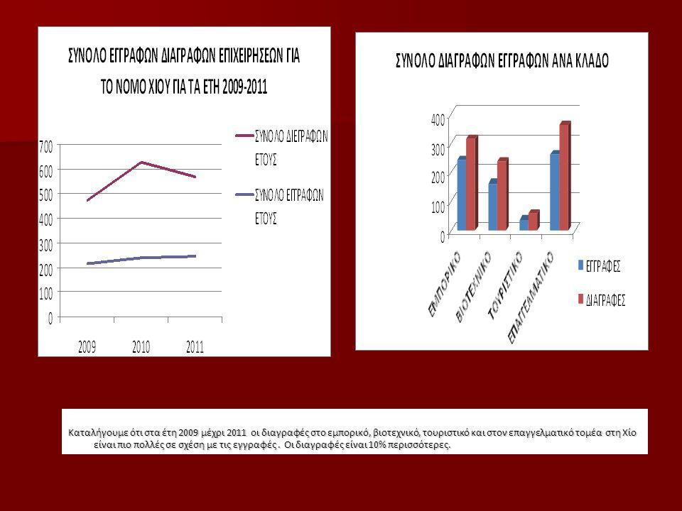Καταλήγουμε ότι στα έτη 2009 μέχρι 2011 οι διαγραφές στο εμπορικό, βιοτεχνικό, τουριστικό και στον επαγγελματικό τομέα στη Χίο είναι πιο πολλές σε σχέ