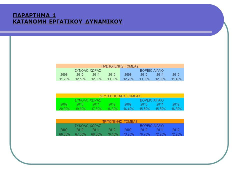 ΠΡΩΤΟΓΕΝΗΣ ΤΟΜΕΑΣ ΣΥΝΟΛΟ ΧΩΡΑΣΒΟΡΕΙΟ ΑΙΓΑΙΟ 20092010201120122009201020112012 11,70%12,50%12,30%13,00%12,20%13,30%12,30%11,40% ΔΕΥΤΕΡΟΓΕΝΗΣ ΤΟΜΕΑΣ ΣΥΝΟ