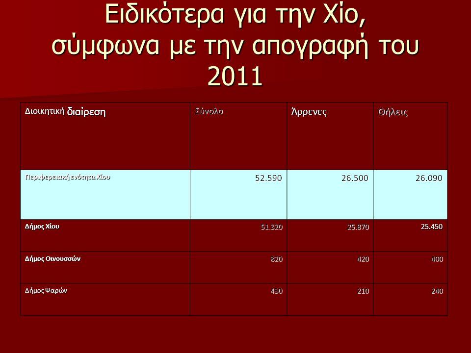 Ειδικότερα για την Χίο, σύμφωνα με την απογραφή του 2011 Διοικητική διαίρεση ΣύνολοΆρρενεςΘήλεις Περιφερειακή ενότητα Χίου 52.59026.50026.090 Δήμος Χί