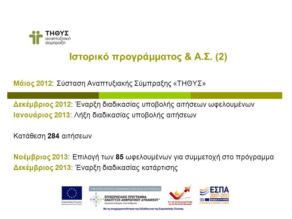 Μάιος 2012: Σύσταση Αναπτυξιακής Σύμπραξης «ΤΗΘΥΣ» Δεκέμβριος 2012: Έναρξη διαδικασίας υποβολής αιτήσεων ωφελουμένων Ιανουάριος 2013: Λήξη διαδικασίας υποβολής αιτήσεων Κατάθεση 284 αιτήσεων Νοέμβριος 2013: Επιλογή των 85 ωφελουμένων για συμμετοχή στο πρόγραμμα Δεκέμβριος 2013: Έναρξη διαδικασίας κατάρτισης Ιστορικό προγράμματος & Α.Σ.