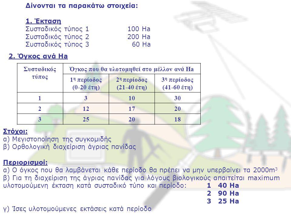 Δίνονται τα παρακάτω στοιχεία: 1. Έκταση Συσταδικός τύπος 1100 Ha Συσταδικός τύπος 2 200 Ha Συσταδικός τύπος 3 60 Ha 2. Όγκος ανά Ha Συσταδικός τύπος