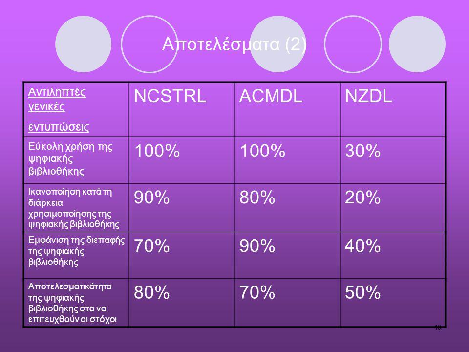 10 Αποτελέσματα (2) Αντιληπτές γενικές εντυπώσεις NCSTRLACMDLNZDL Εύκολη χρήση της ψηφιακής βιβλιοθήκης 100% 30% Ικανοποίηση κατά τη διάρκεια χρησιμοπ