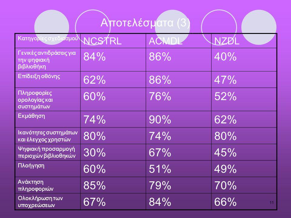 11 Αποτελέσματα (3) Κατηγορίες σχεδιασμού NCSTRLACMDLNZDL Γενικές αντιδράσεις για την ψηφιακή βιβλιοθήκη 84%86%40% Επίδειξη οθόνης 62%86%47% Πληροφορίες ορολογίας και συστημάτων 60%76%52% Εκμάθηση 74%90%62% Ικανότητες συστημάτων και έλεγχος χρηστών 80%74%80% Ψηφιακή προσαρμογή περιοχών βιβλιοθηκών 30%67%45% Πλοήγηση 60%51%49% Ανάκτηση πληροφοριών 85%79%70% Ολοκλήρωση των υποχρεώσεων 67%84%66%