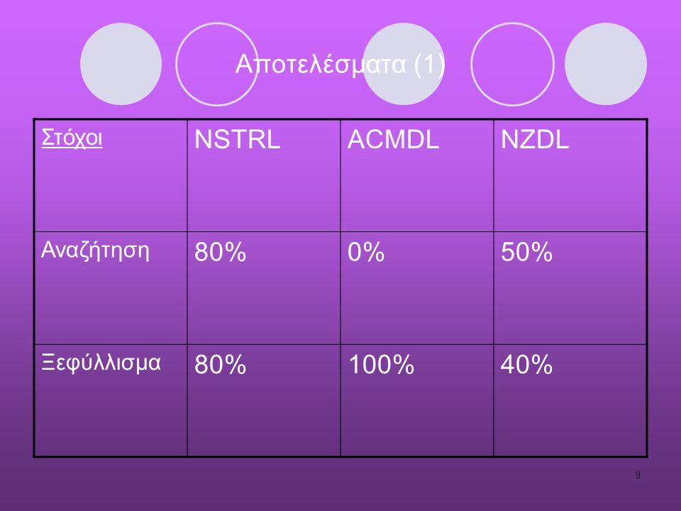 10 Αποτελέσματα (2) Αντιληπτές γενικές εντυπώσεις NCSTRLACMDLNZDL Εύκολη χρήση της ψηφιακής βιβλιοθήκης 100% 30% Ικανοποίηση κατά τη διάρκεια χρησιμοποίησης της ψηφιακής βιβλιοθήκης 90%80%20% Εμφάνιση της διεπαφής της ψηφιακής βιβλιοθήκης 70%90%40% Αποτελεσματικότητα της ψηφιακής βιβλιοθήκης στο να επιτευχθούν οι στόχοι 80%70%50%